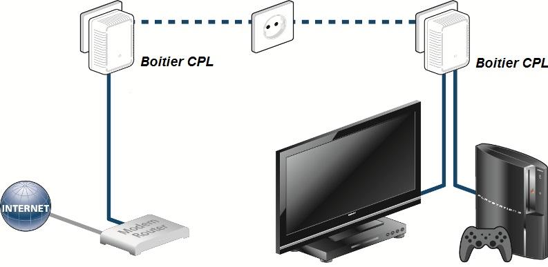 Utilisation courante du CPL
