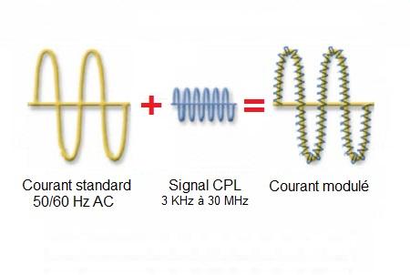 Signal CPL courant modulé